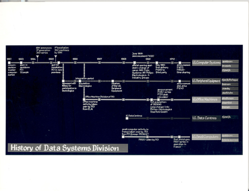 Philips History of Data Systems Division diagram | Computer ...